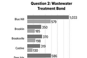 Question 2: Wastewater Treatment Bond
