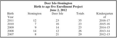 Deer Isle-Stonington Enrollment Project